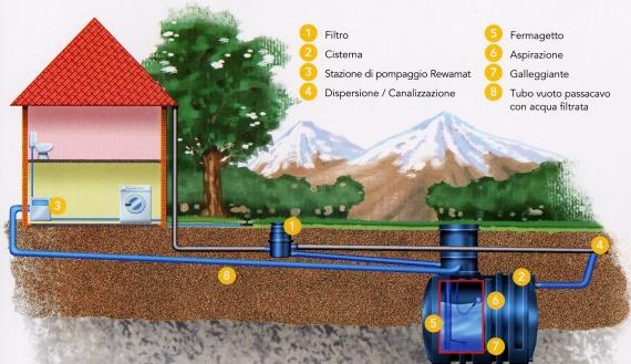 Casa immobiliare, accessori: Depurazione acqua piovana